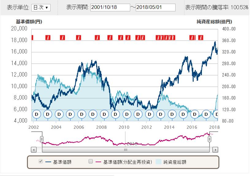 日本株式チャート