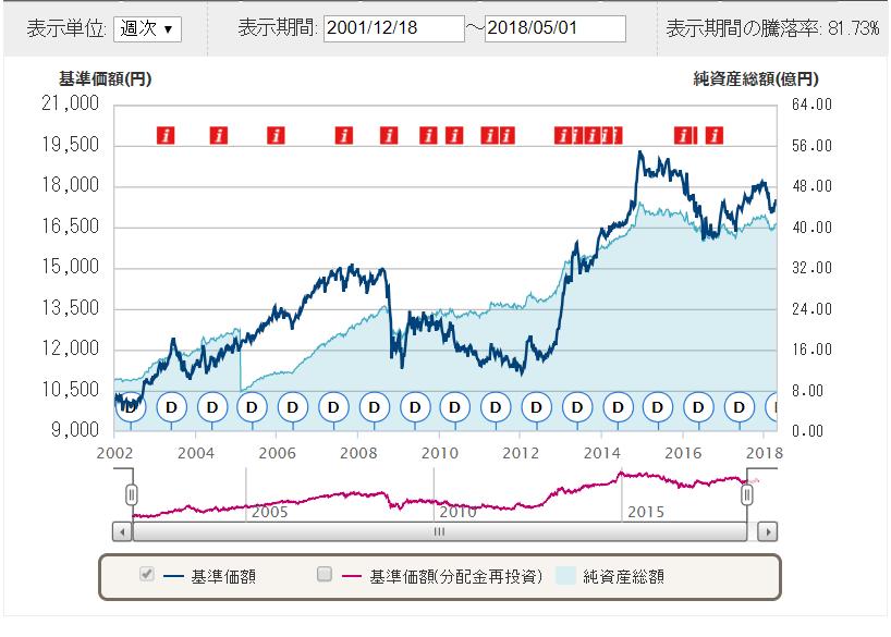 外国債券チャート