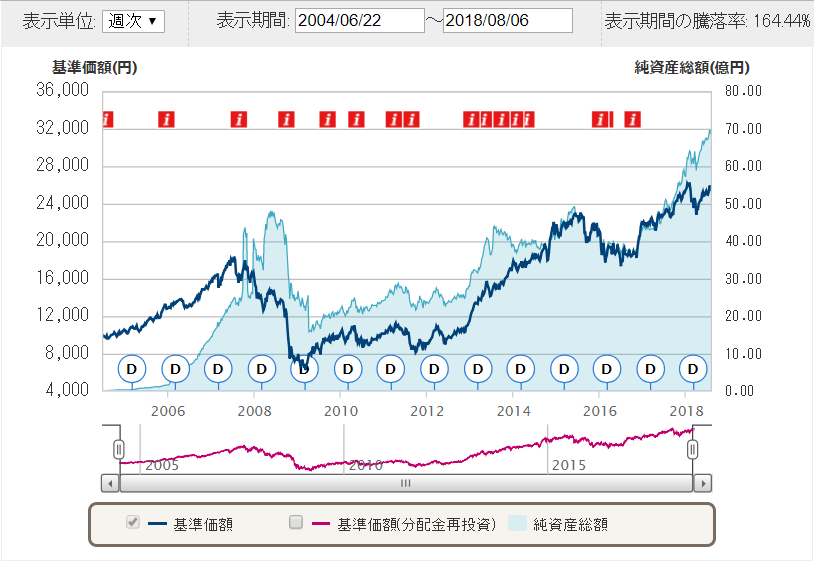 先進国株式チャート
